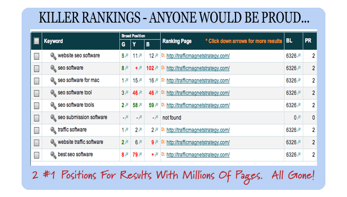 Ranking for Traffic Software